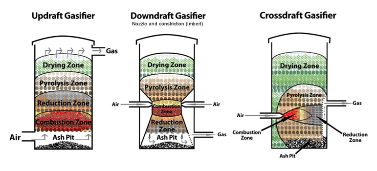 different-moving-bed-gasifier-principles