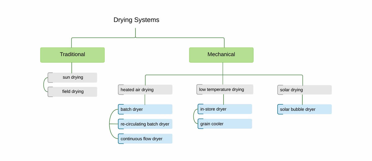 drying-systems-diagram