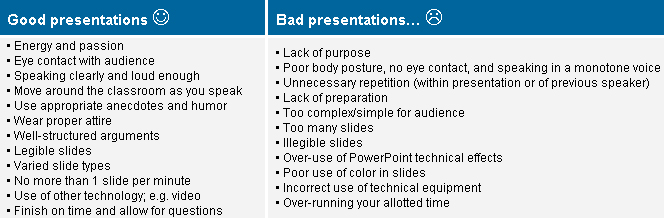Presentation Skills Checklist - Irri Rice Knowledge Bank