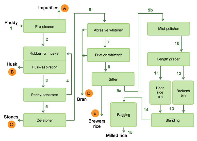 process flow diagram rice mill  u2013 readingrat net