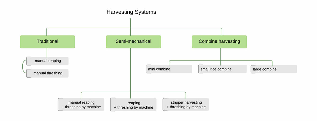 harvesting-systems-diagram