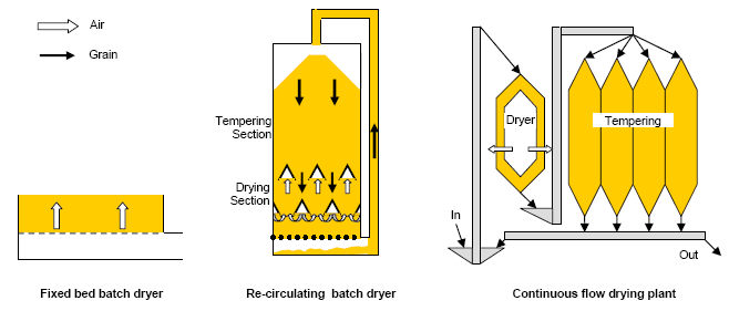 heated-air-drying-1
