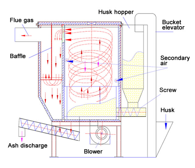 Rice husk furnace - IRRI Rice Knowledge Bank