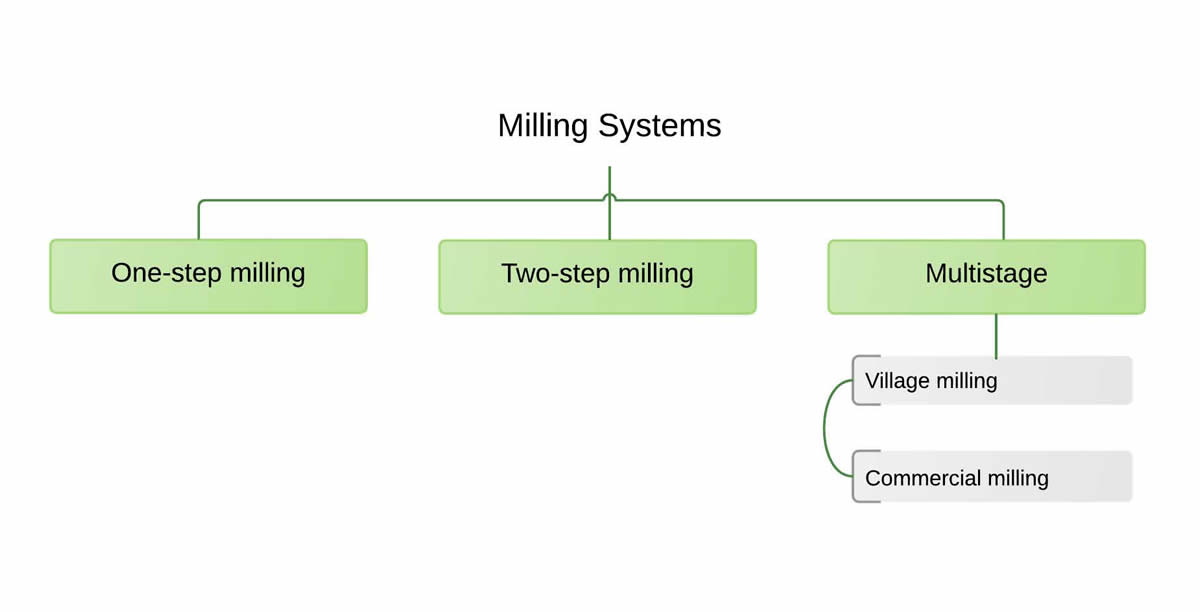 milling-systems-diagram