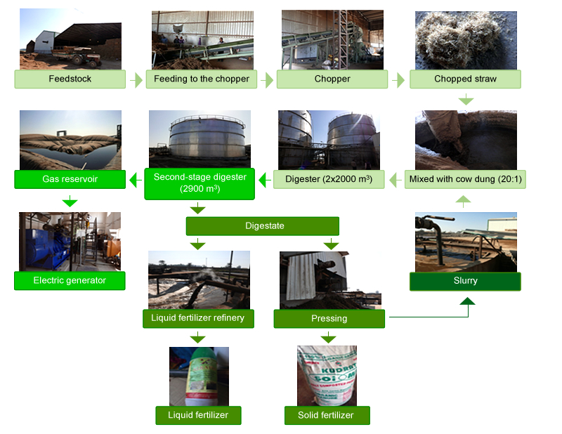 process-anaerobic-digestion-powerplant-longer