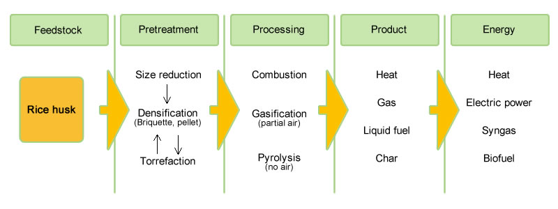 process-route-of-energy-from-rice-husk