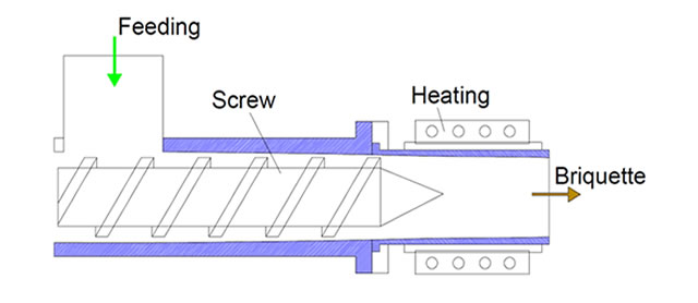 schematic-structure-screw-extruder-briquetting