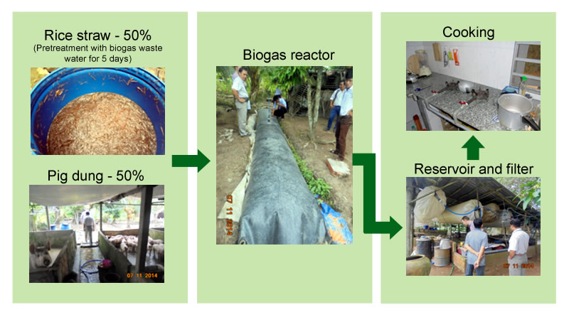 small-scall-biogas-diagram